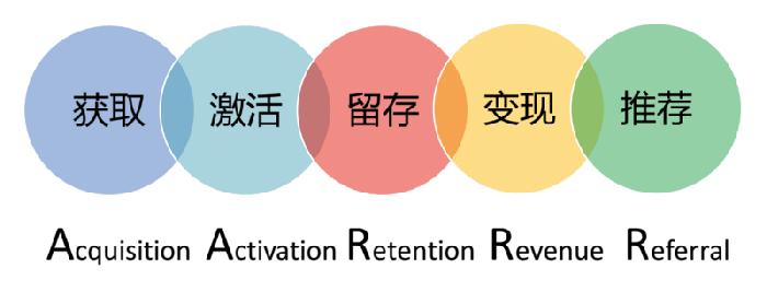 数据驱动:用户增长与精细化运营